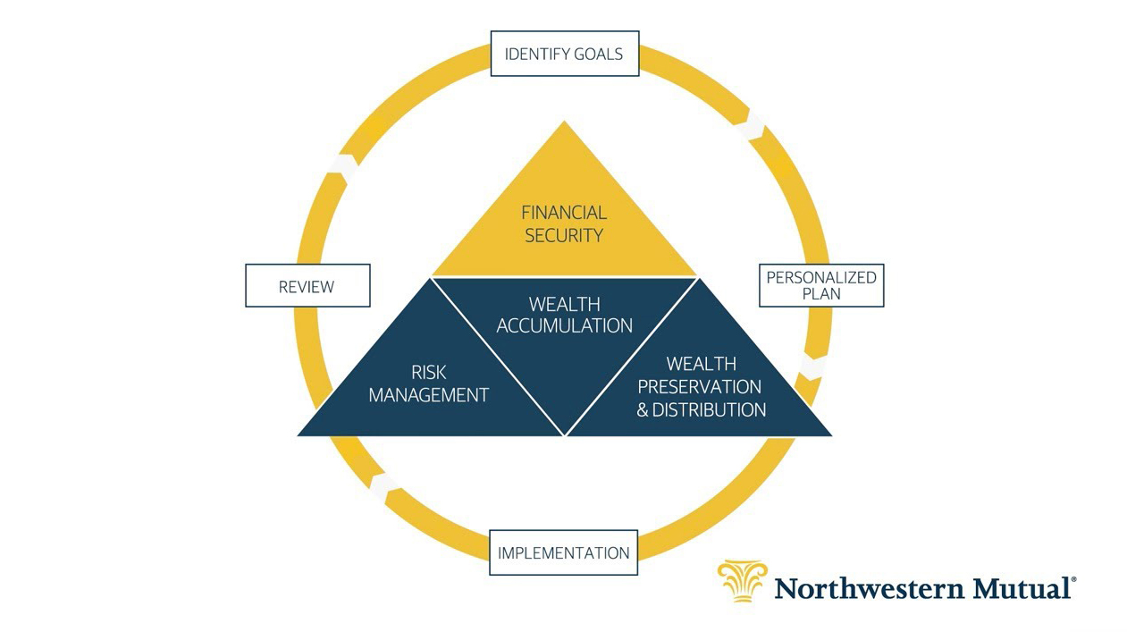 Our Financial Planning Process